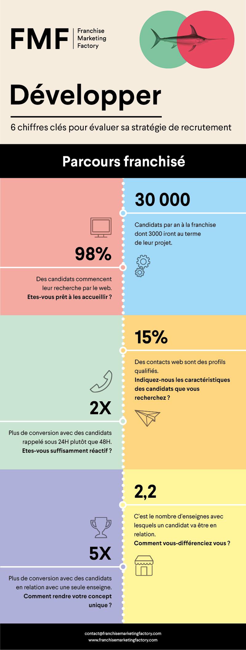 Infographie FMF - stratégie de recrutement